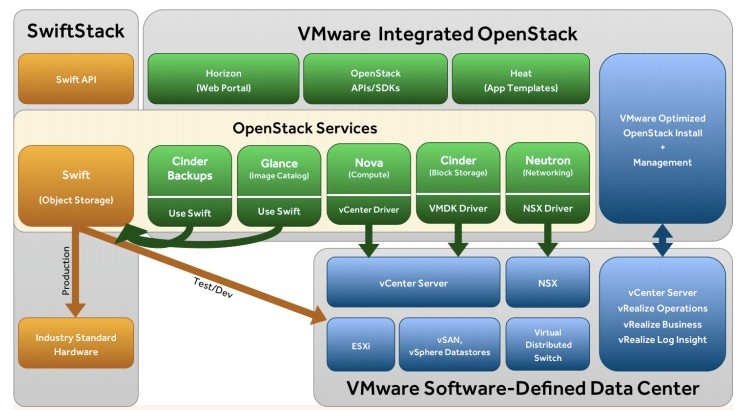 SwiftStack  VMware Integrated OpenStack - OpenStack Blog for VMware