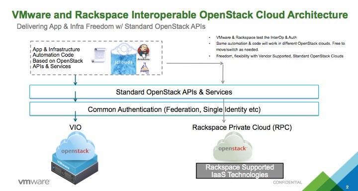 August 2015 - OpenStack Blog for VMware - VMware Blogs