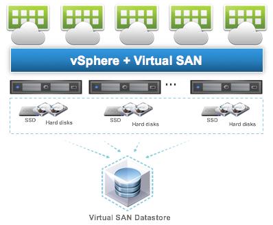 Horizon view 6 0 2 and vmware virtual san 6 0 hybrid for Vmware vsphere 6 architecture