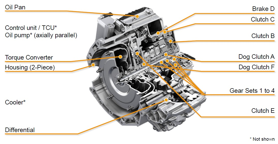 Latest Transmission Titbit \u2013 ZF 9HP - YouWheel - Your Ultimate