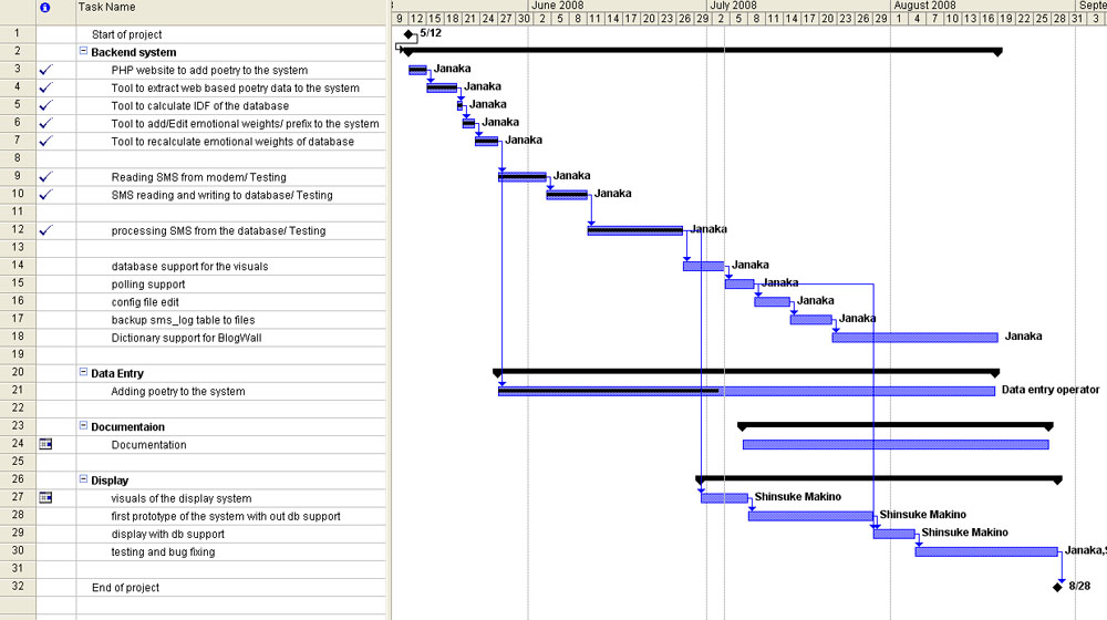 Developing a Project Plan ~ NT\u0027s PMP Journey