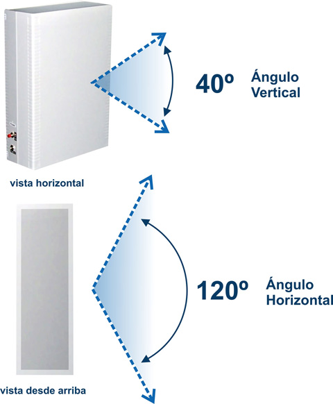 Bloqueador De Celular Direccional 4 Watt
