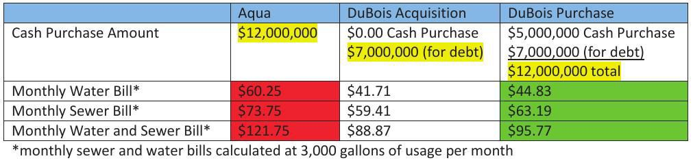DuBois and Aqua Rate Chart thecourierexpress