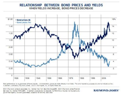 Understanding the relationship between bond prices and yields | Southern Business Journal ...