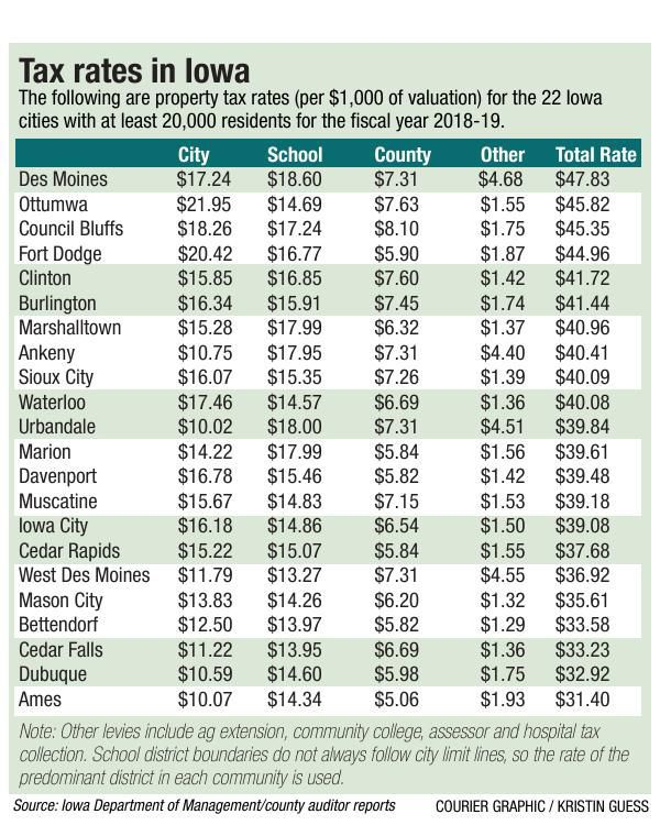Tax rate chart FOR PRINT wcfcourier