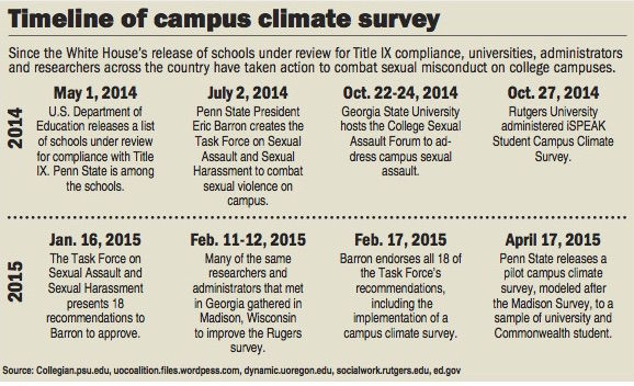 Sexual misconduct survey sent out to student sample Campus