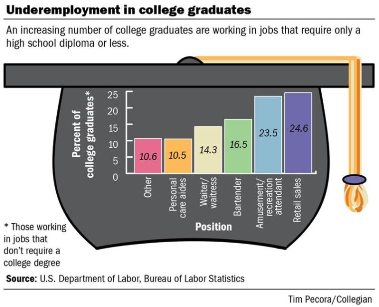 Report Half of college graduates overqualified for current job - overqualified for the job