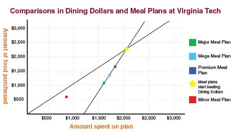 Cracking the Virginia Tech dining plan code News collegiatetimes - meal plans
