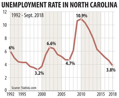 NC jobless rate slides to 18-year low; Hurricane Florence has