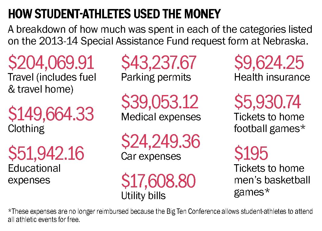 Cash Pool Jena Making Allowances For Nu Athletes Articles Omaha