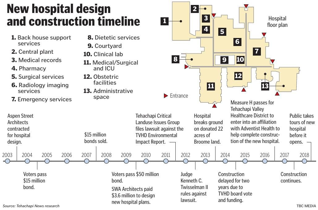 New hospital design and construction timeline tehachapinews