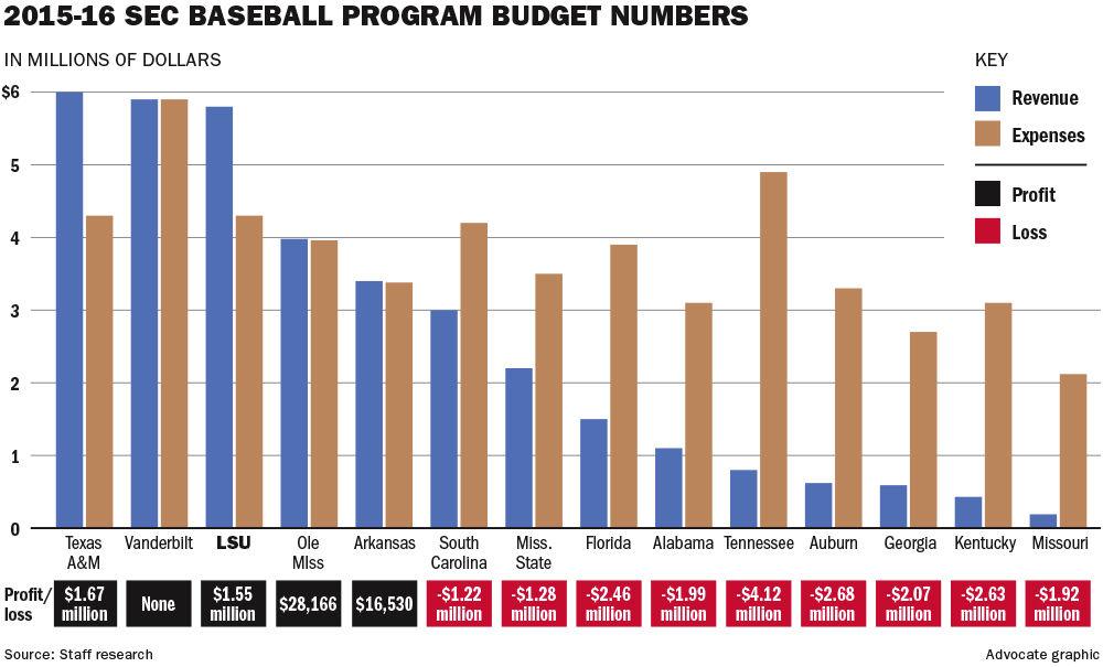 LSU dwarfs most SEC brethren, others nationwide in baseball revenue