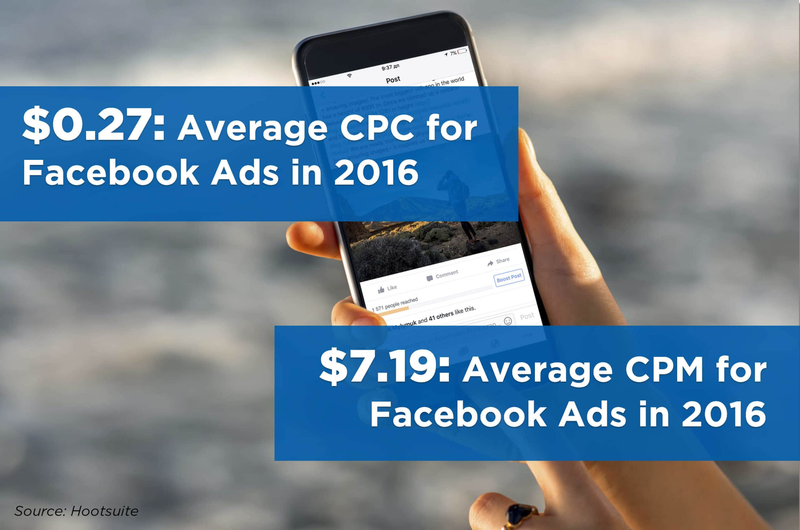 Fa Ceb Oo K How Much It Costs To Advertise On Facebook How Much Facebook Ads