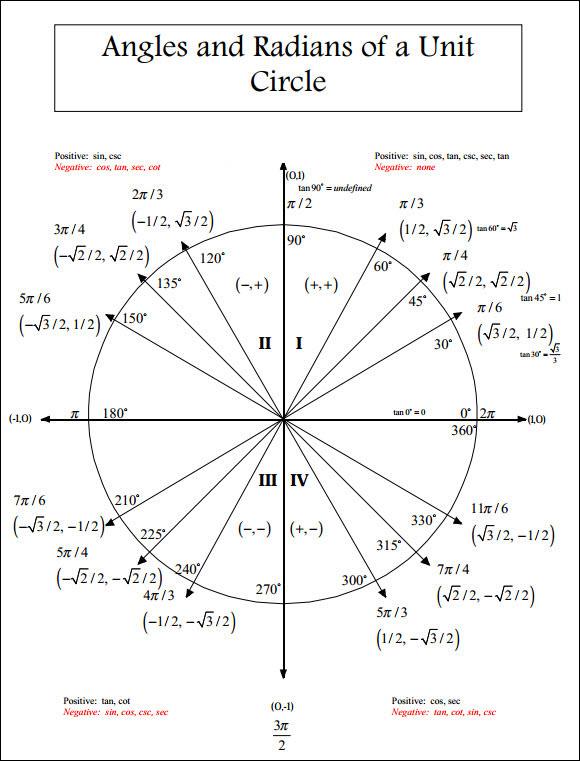 unit-circle-chart-radians - Chris Nielsen Code Walk