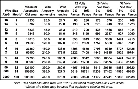 Voltage Drop in Conductor - Wire Sizing Chart - Blue Sea Systems