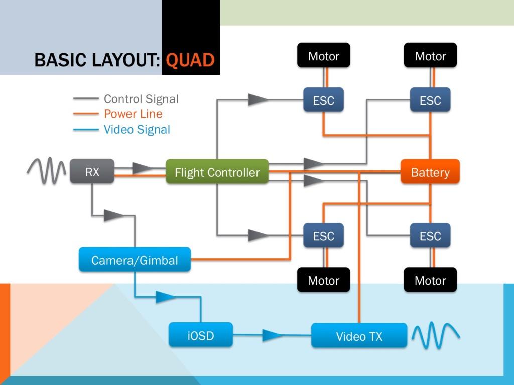 Quadcopter Wiring Diagram - Auto Electrical Wiring Diagramledningsdiagramu.webredirect.org
