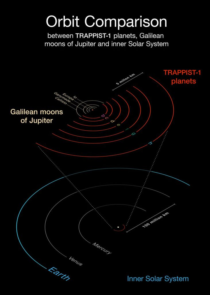 trappist-1-planet-orbits-diagram