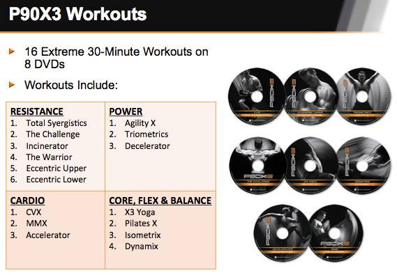 P90X3 DVDs Tony Horton, Beachbody, Shakeology