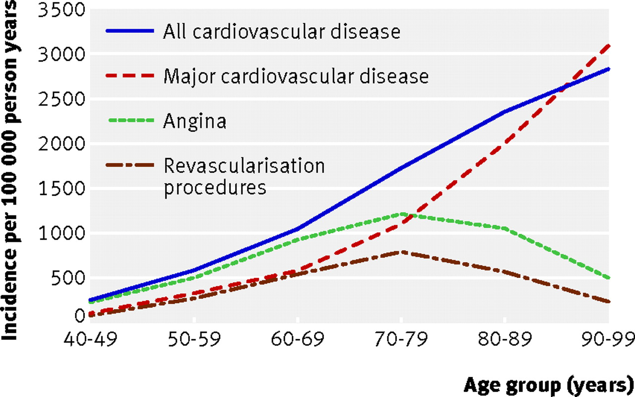 Prevalence Heart Disease Incidence Of Cardiovascular Disease And Cancer In Advanced