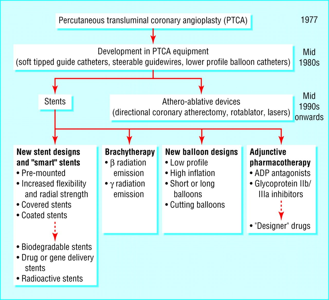 Development History Percutaneous Coronary Intervention I History And Development