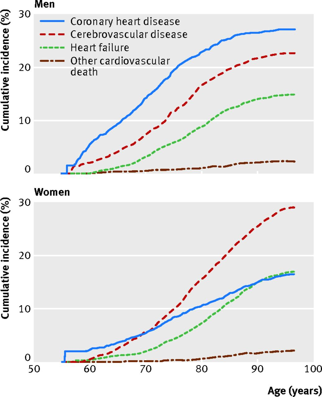 Prevalence Heart Disease Sex Differences In Lifetime Risk And First Manifestation