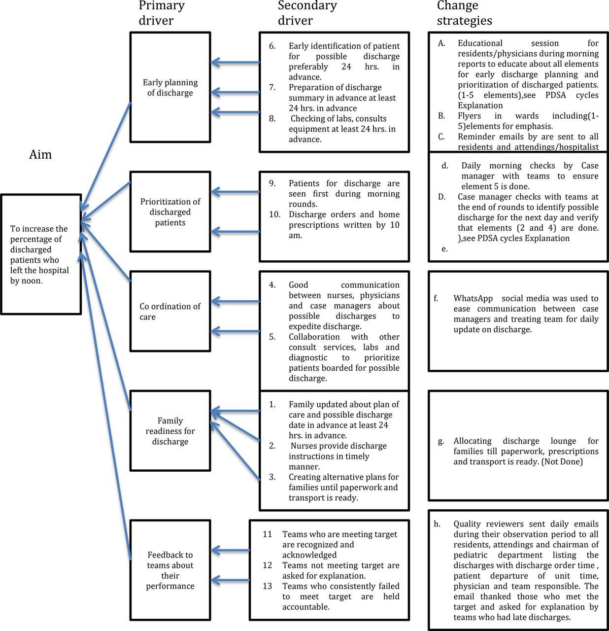 benefits of process flow diagrams