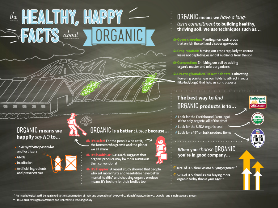 BlogPost 5 Most Popular Questions about Organic Food In recent - free wanted poster maker