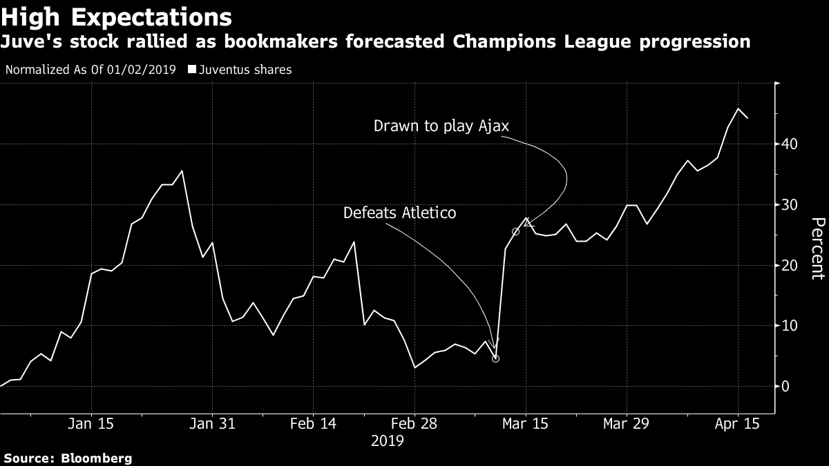 43 Libras En Euros Juventus Plunges As Champions League Upset Sends Ajax Soaring