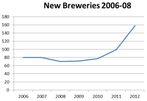 Graph of new UK brewery openings 2006-08