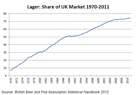 Graph: Lager -- Share of UK Market 1970-2011.