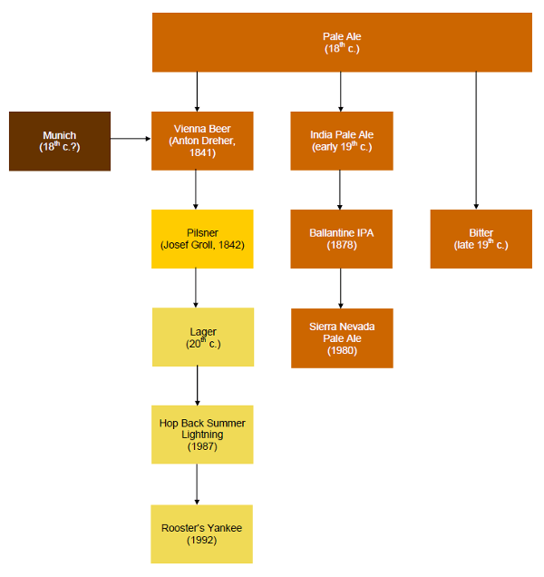 Pale Ale Family Tree: pale ale begets vienna beer which begets pale lager and so on.