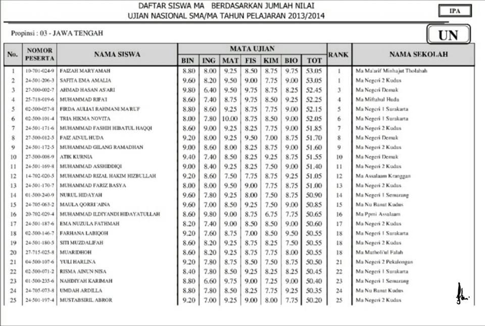 Materi B Inggris Sd Kls 6 Soal Bahasa Inggris Sd Kelas 1 Soalujiannet Pengumuman Hasil Ujian Nasional 2014 Telah Diumumkan Tanggal 20 Mei