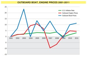 (Click image to view larger) Starting in 2001, average outboard boat prices have increased a staggering 82.2 percent. Outboard engine prices, however, increased a mere 24.7 percent, which comes in slightly below the 27-percent inflation rate for the period. (Sources: NMMA, CPI)
