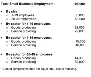 ADP Small Business Highlights