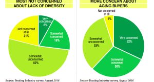 new-markets-survey