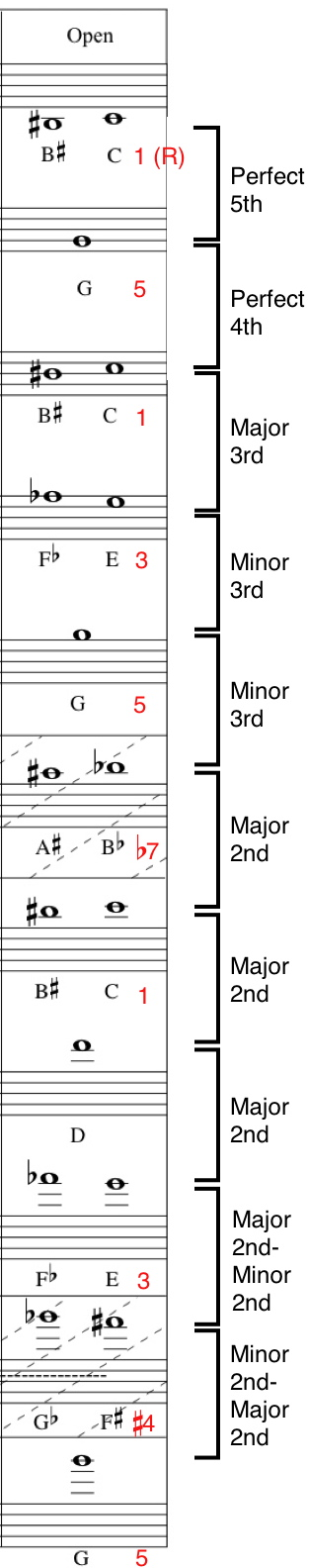 Bb Trumpet Fingering Chart and Overtone Series Bob Gillis Musician