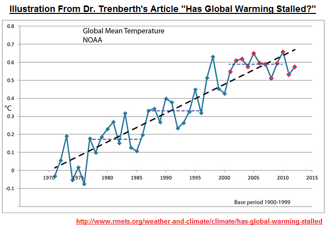 "Open Letter to the Royal Meteorological Society Regarding Dr. Trenberth's Article ""Has Global Warming Stalled?"" 