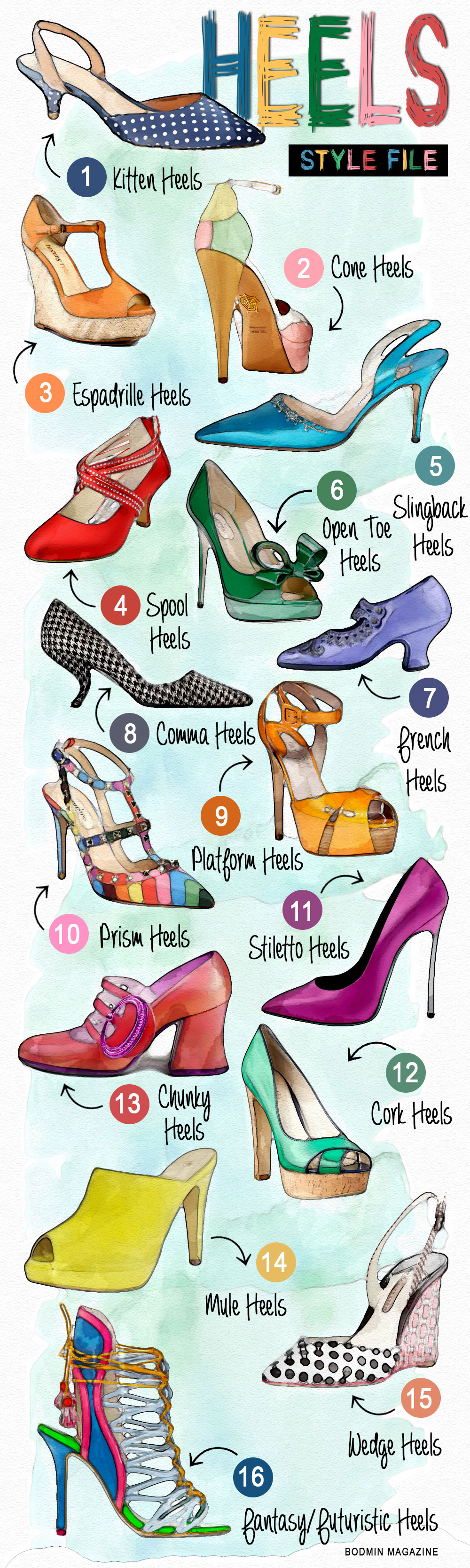 http://bodminmagazine.com/wp-content/uploads/2016/03/Complete-Guide-To-Different-Styles-Of-Shoe-Heels.jpg