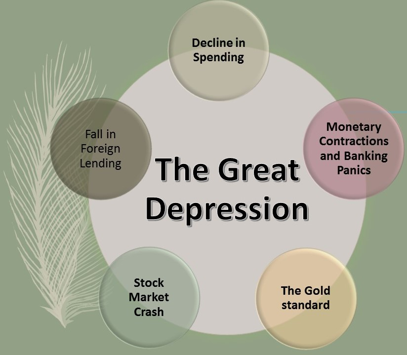 What Were The Causes of The GREAT Depression - Bohat ALA