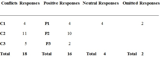 Formal And Informal Psychological Assessment Example Bohatala