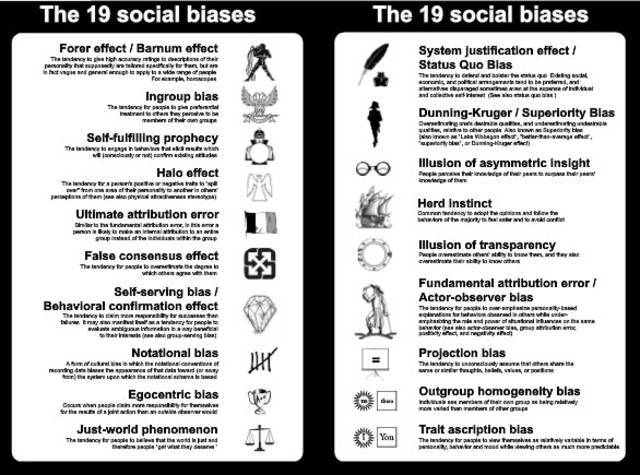 Visual study guide to cognitive biases / Boing Boing