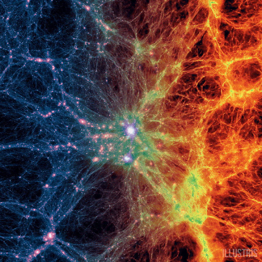 """Large scale projection through the Illustris volume at z=0, centered on the most massive cluster, 15 Mpc/h deep. Shows dark matter density (left) transitioning to gas density (right)."" Illustris."