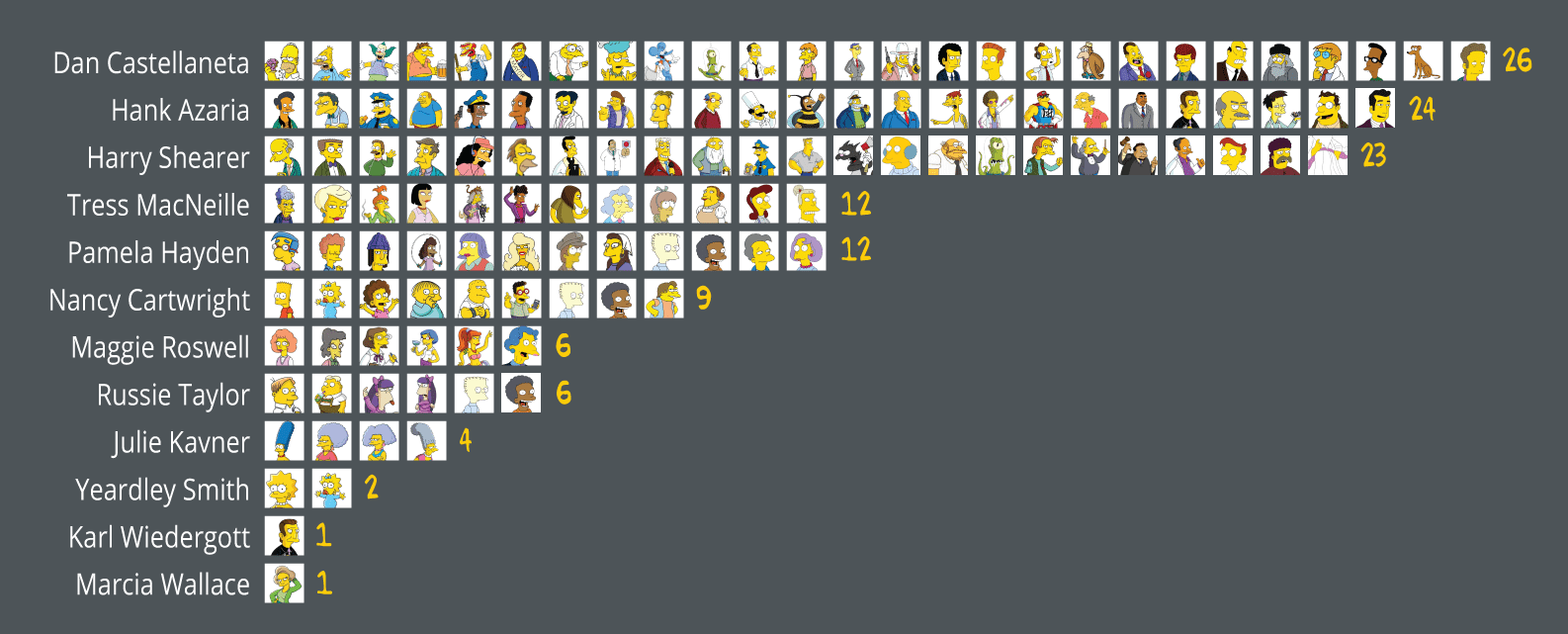 the-simpsons-12-actors-play-over-100-characters-1421755882.41-9610908