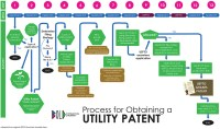 Utility Patent Process | Bold Patents Law Firm