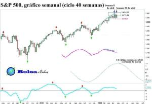 S&P500 ciclo 40 semanas 28042013