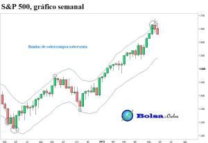 S&P 500 bandas sobreconpra y sobreventa 01062013
