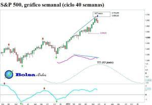 S&P 500 ciclo 40 semanas 01062013