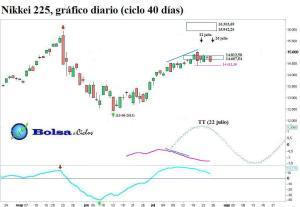 Nikkei 225 ciclo 40 dias 25072013