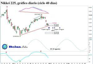 Nikkei 225 ciclo 40 dias 31072013