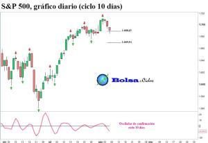 S&P 500 ciclo 10 dias 08082013
